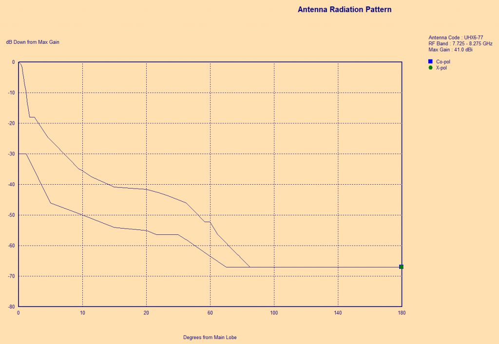 antenna rad pattern