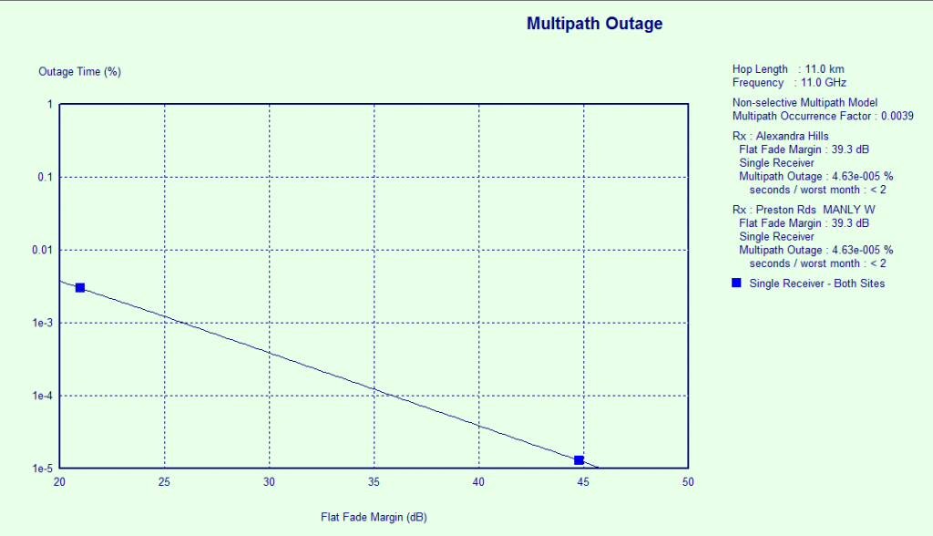 evaluate multipath result
