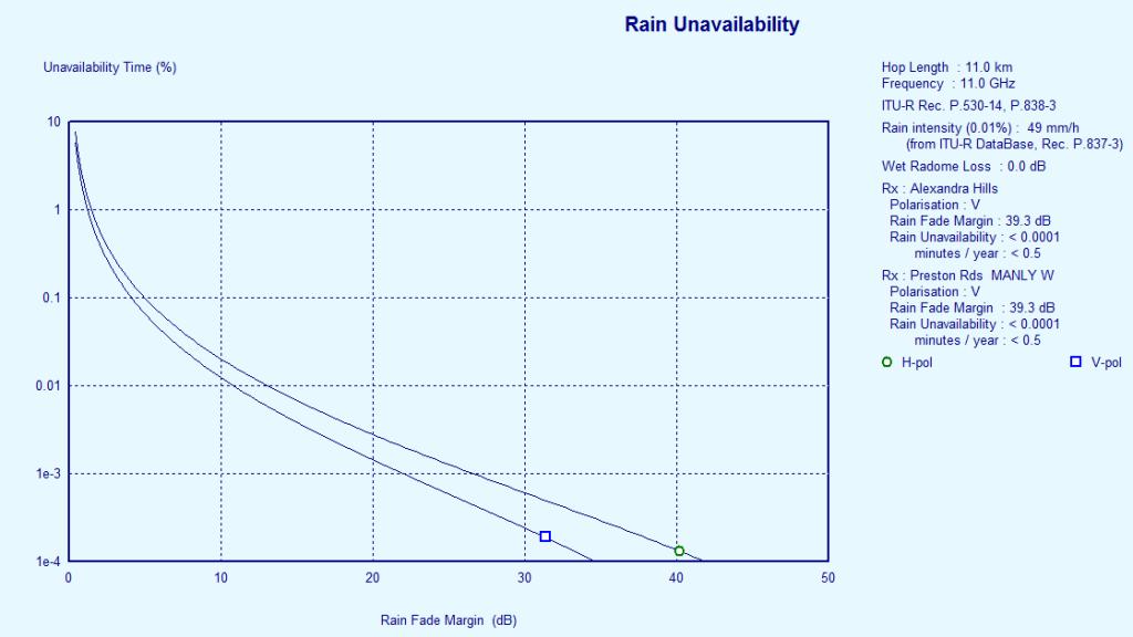evaluate rain result